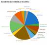 Estadística de residus recollits