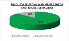 Recollida selectiva 3r Trimestre 2017 a Sant Miquel de Balenyà